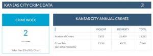 kansas city crime data 2020